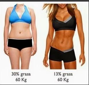 Masa muscular de grasa corporal