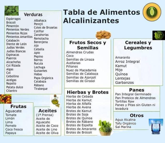 Dieta alcalina para eliminar problemas de salud y perder peso - Tabla de alimentos alcalinos y acidos ...